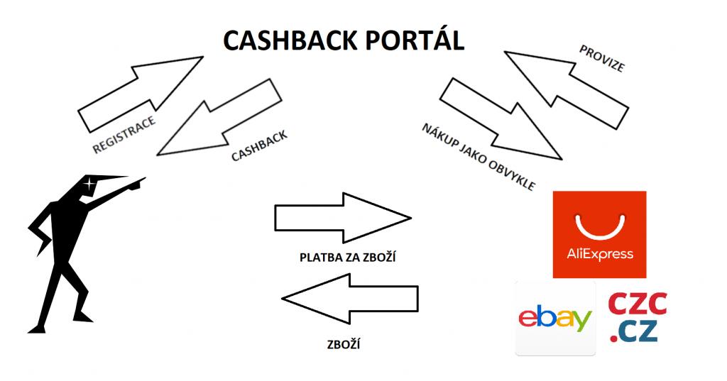 Cashback – nechte si vracet peníze z vašich nákupů [bez rizika] 1